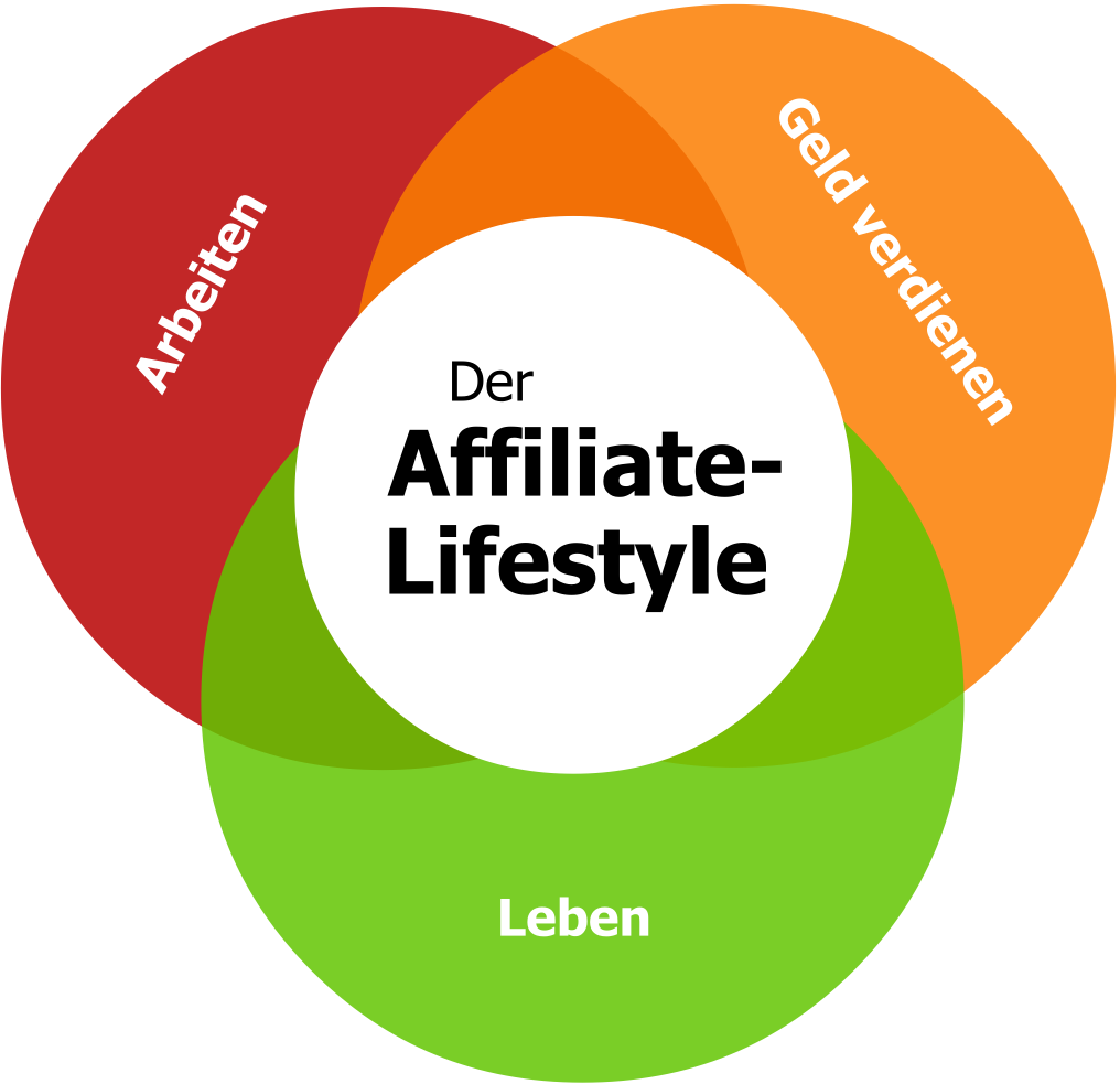 Das Affiliate-Lifestyle-Prinzip